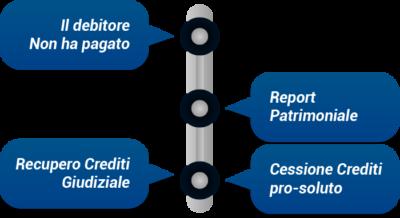 Recupero Crediti Stragiudiziale | DianaCredit.it