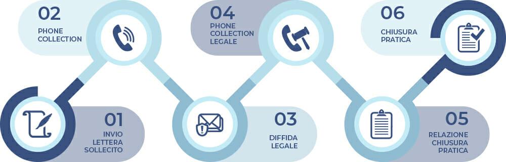 Un processo di recupero crediti stragiudiziale